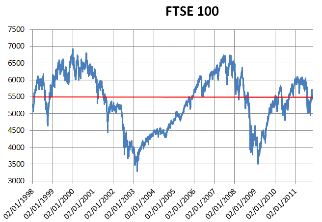 Ftse traded options prices