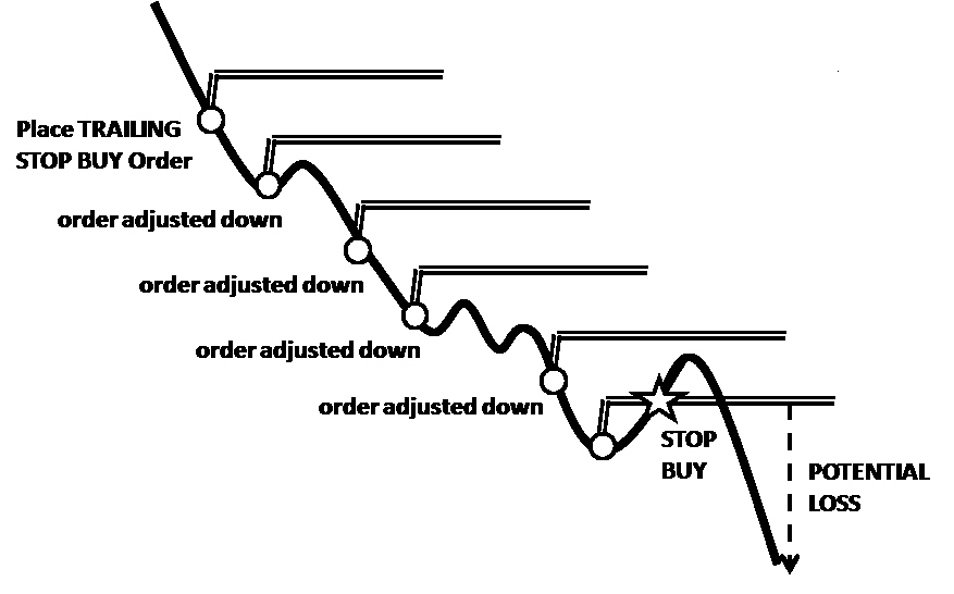 Trailing Stop Loss Comdirect