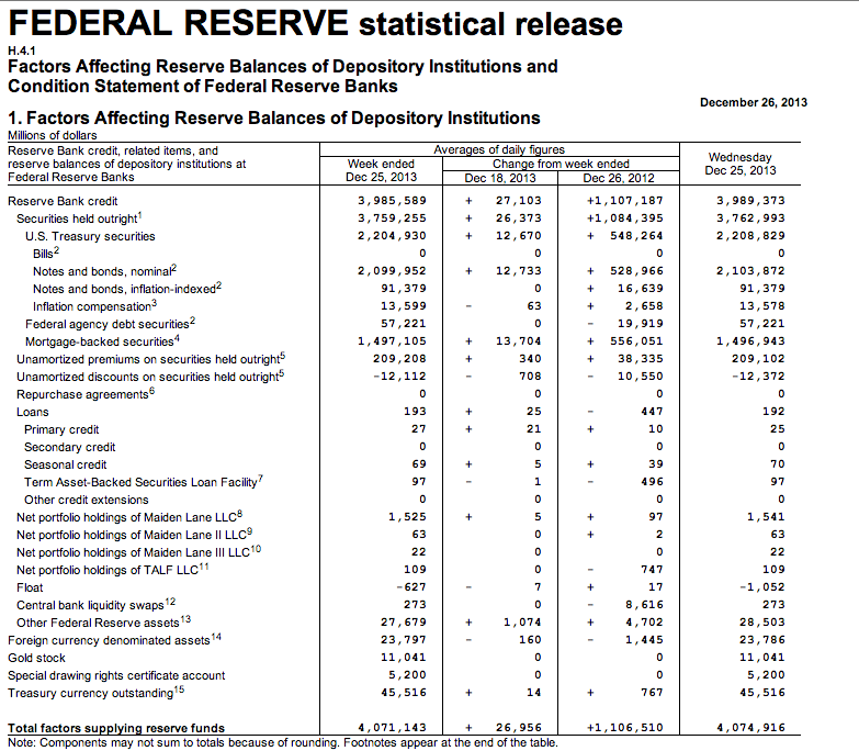 U.S. Federal Reserve's balance sheet jumps to over four trillion ...