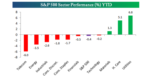 The Year-to-Date Performance as of August 30, 2014 of the S&P Dividend ...