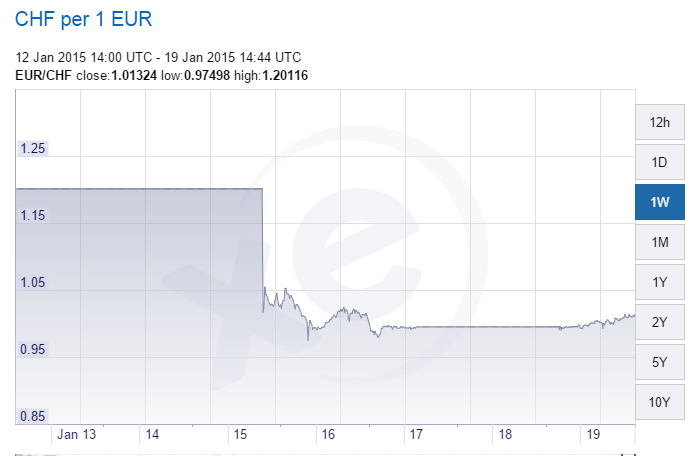euro chf