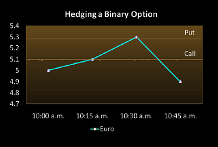 Hedge binary option call spread
