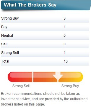 Broker Ratings for 888 Stock