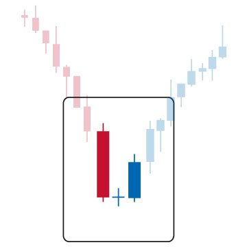 Forex candlestick flashcards