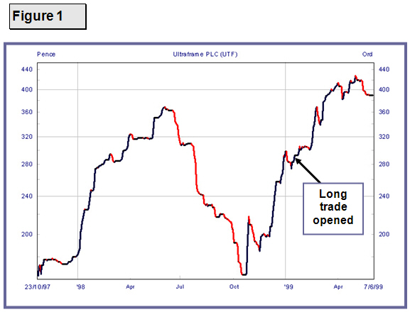 Going Long: Spread Betting Long Trade