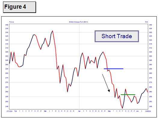 Short Spread Betting Trade