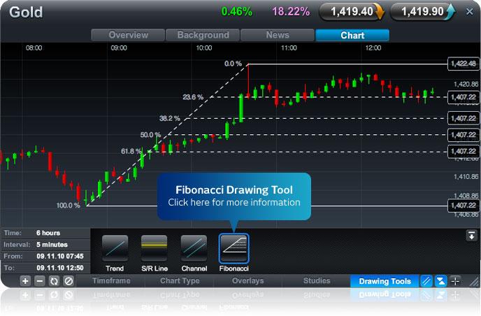 Cmc markets forex spreads