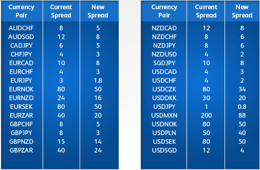 What determines forex spread