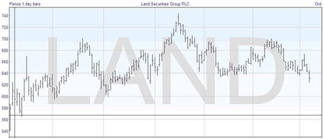 Technical Analysis: Bar Chart