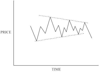 Bear market triangle