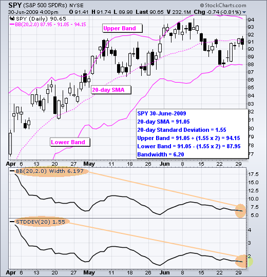 The chart above shows the S&P 500 ETF (SPY) with Bollinger Bands, BandWidth and the Standard Deviation.