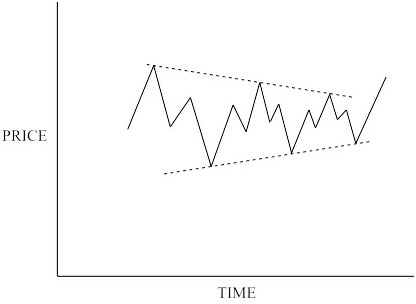 Bull market symmetrical triangle
