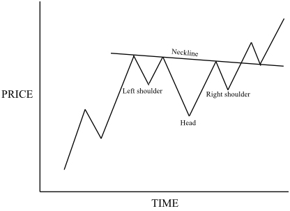Financial Spread Betting Blog Archive Head And Shoulders Stunning Continuation Patterns