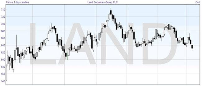 Technical Analysis: Candlestick Chart