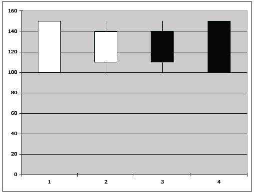 Candlesticks Charting