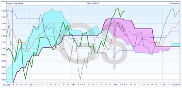 Daily Closing Prices Chart