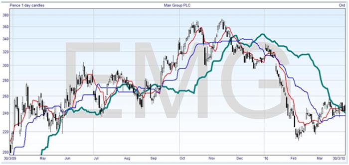 Cloud Line Chart