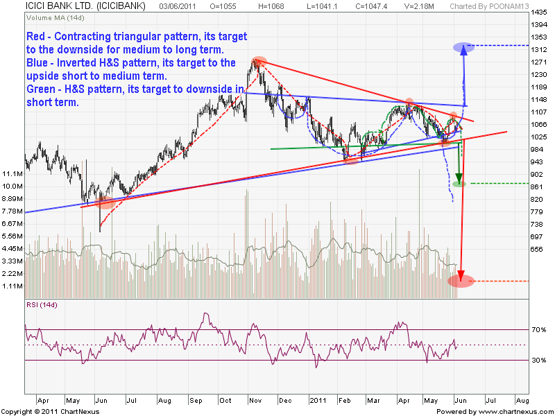 Contracting triangle + Inverted H&S with downsloping neck line + Possibility of upward breakout A closer look.