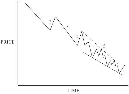 Diagonal Chart Triangle