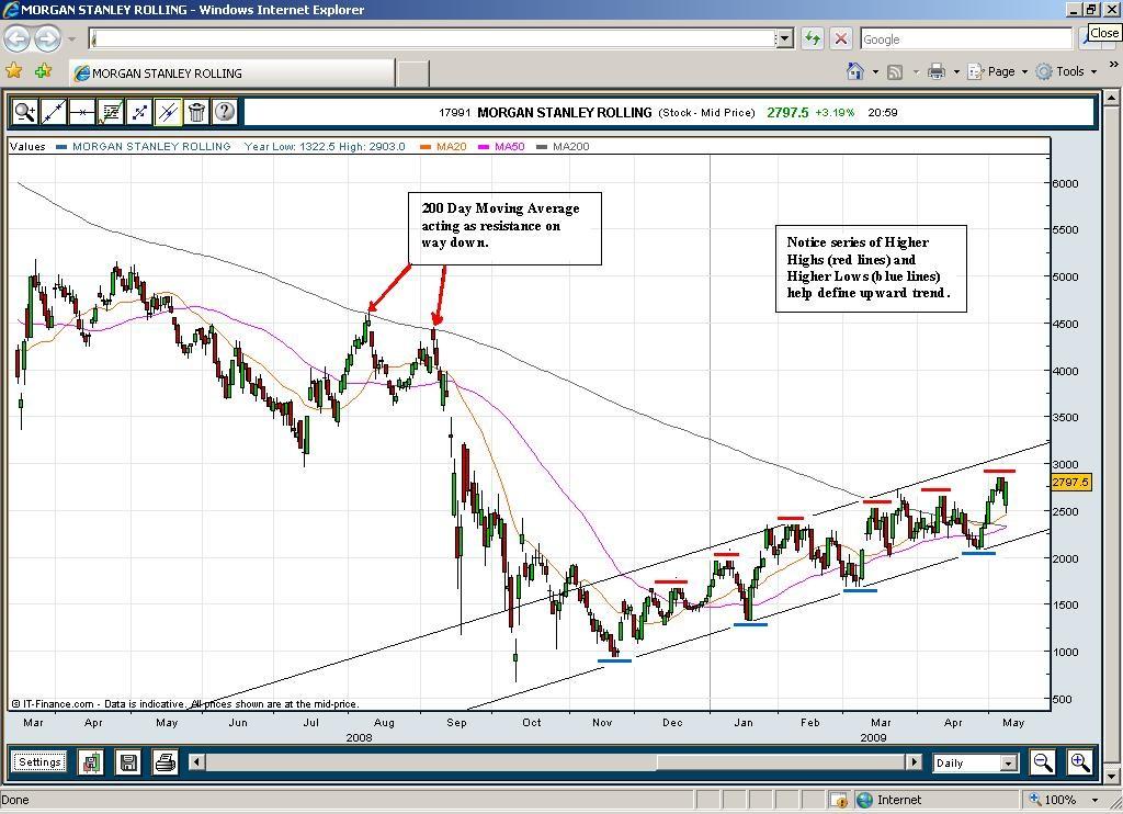 Chart 1 - Morgan Stanley
