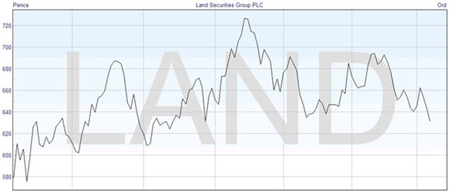Technical Analysis: Line Chart