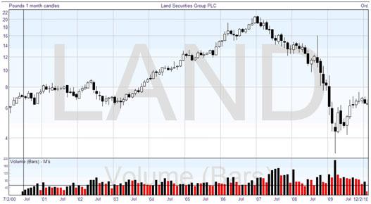 Technical Analysis: Logarithmic Chart