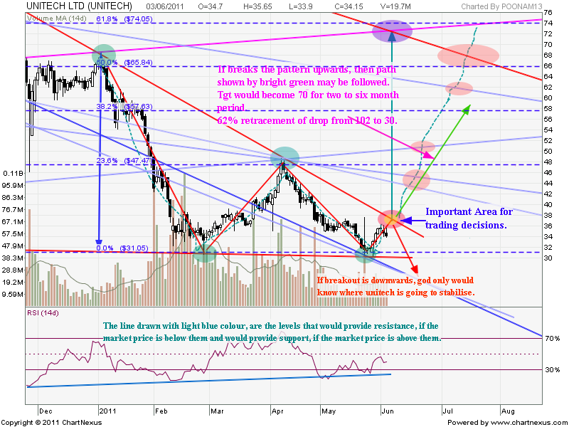 Contracting triangle + Possibility of upward breakout. A detailed look.