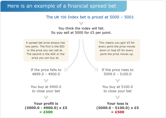 Opening a Spread Bet: Spread Betting Example