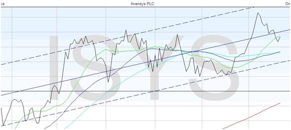 Range Bounding Markets