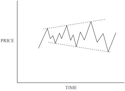 Bear Market Symmetrical Triangle