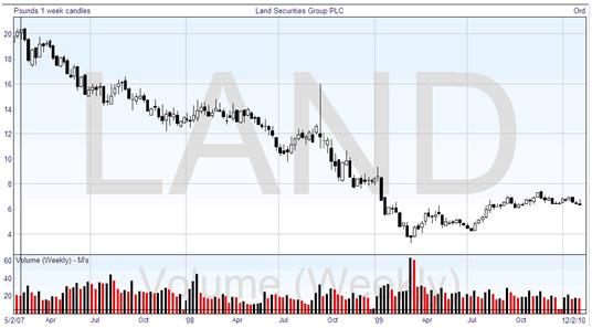 Technical Analysis: Weekly Chart