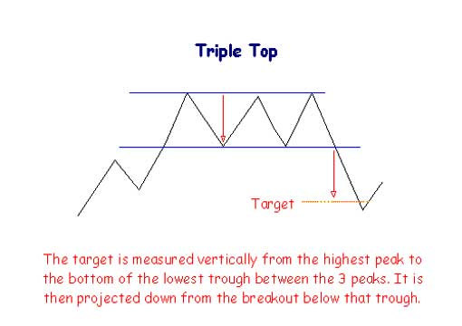 Triple Top Pattern