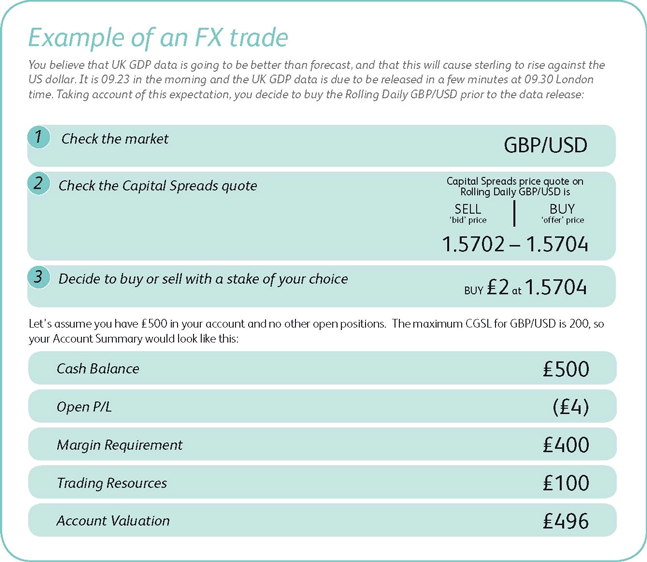 Spread betting forex example