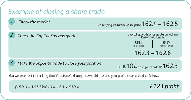 Example of closing a share spread bet