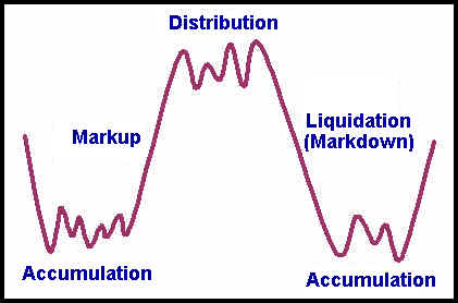Distinctive stages of the buy-sell cycle: Accumulation, Markup, Distribution and Liquidation