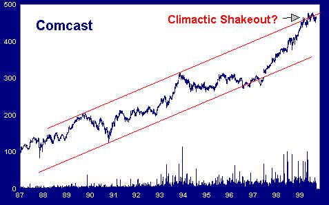 Climactic Shakeout