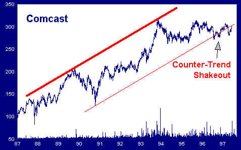 Counter Trend Shakeout
