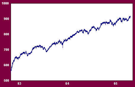 Dow Jones Industrials 1962-1965