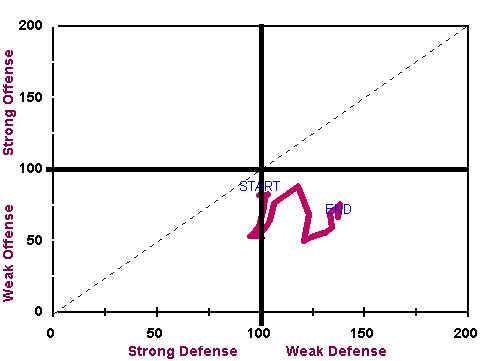 Strong Defense/Weak Defense