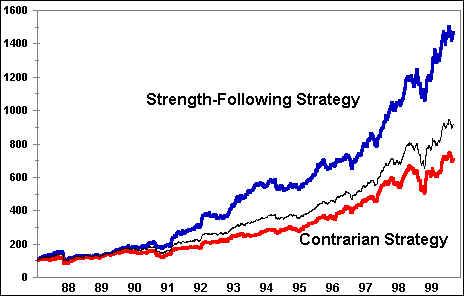 Strength Following vs Contrarian Market