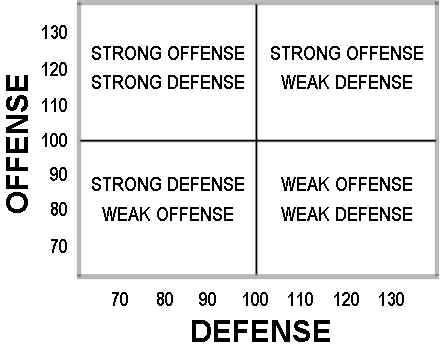 Offense and Defense Combined