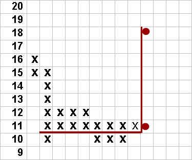 Point Figure Analysis