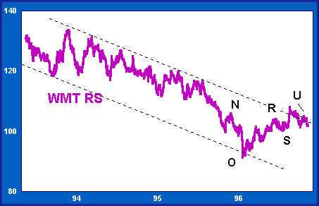 Relative Strength Chart