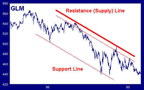 Resistance and Support