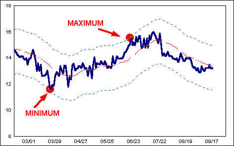 Trend Adjusted Stochastic