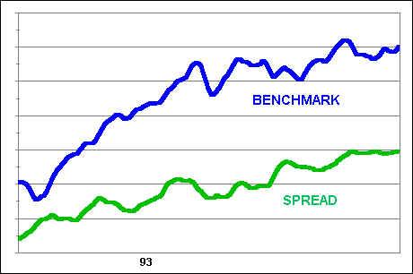 Strength Following Markets