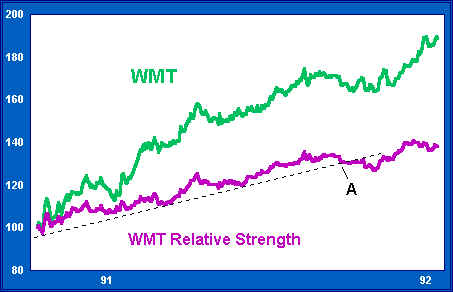 Computing Relative Strength