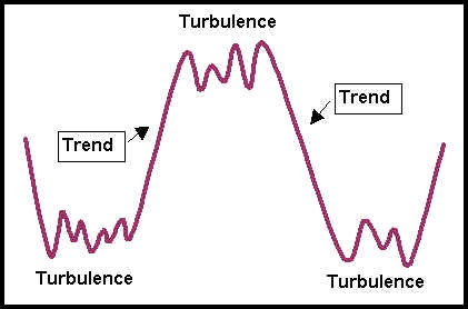Trending and Turbulent Markets