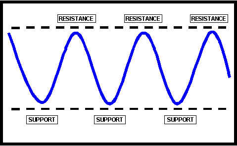 Stationary Support and Resistance