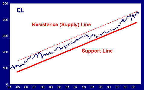 Supply and Support Trendlines